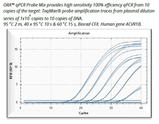 ORA™ qPCR Probe ROX H Mix -HighQu